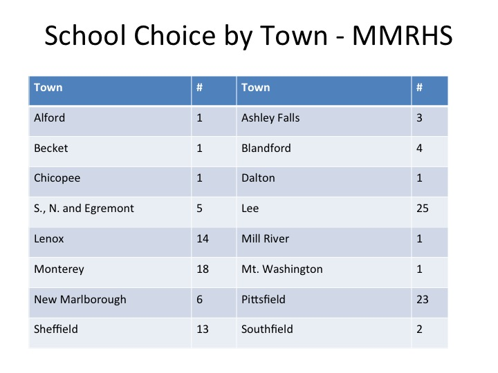 Choice by town
