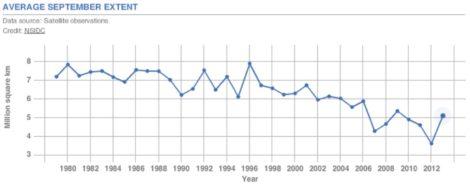 NASA Average September Extent Table at:https://climate.nasa.gov/key_indicators/