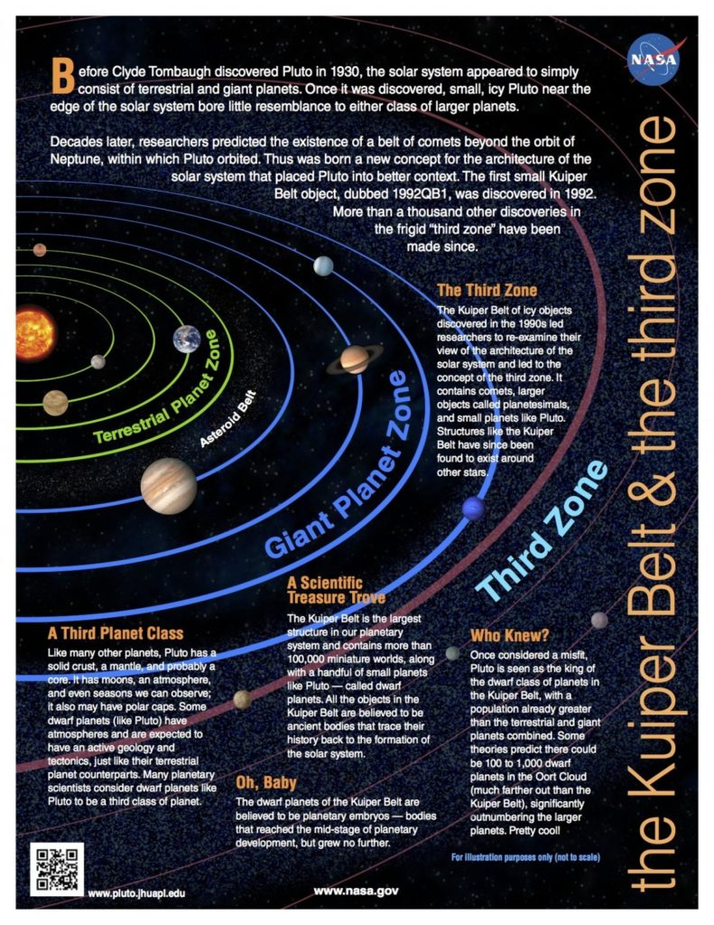 Pluto is only the beginning for New Horizons. Beyond is what astronomers call the Kuiper Belt which was only recently discovered in the '90s and awaits exploration.