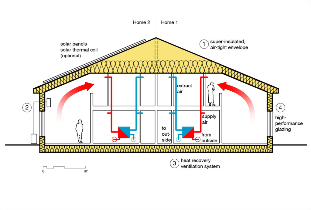 Main elements of high-performance building. Courtesy: Easton-Combs