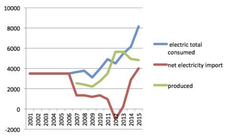 Electricity over time, import and export. Photo: Thomas RC Hartman