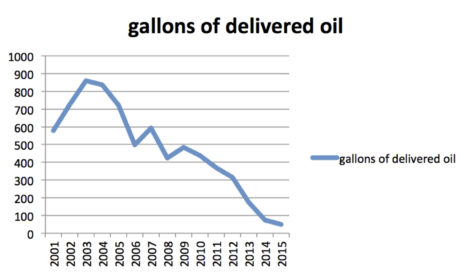 Oil consumption over the past 15 years. Photo: Thomas RC Hartman
