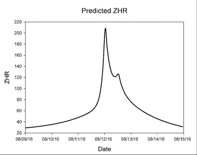 Predicted zenithal hourly rate (ZHR) for Perseids in 2016. The ZHR describes the shower at its peak, when the radiant is overhead (before dawn from all parts of Earth). Chart via meteor expert Bill Cooke, head of NASA's Meteoroid Environment Office.