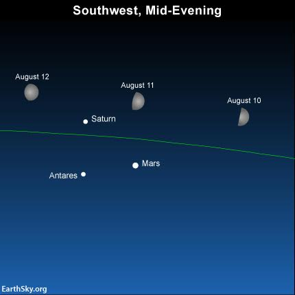 As evening falls on August 10, 11 and 12, the waxing gibbous moon will be shining near planets Mars and Saturn, and the star Antares. The green line depicts the ecliptic – the sun's yearly path and the moon's monthly path in front of the constellations of the Zodiac. The moon will set before the predawn hours on August 11, 12 and 13, at which time the Perseid meteors streak the nighttime most abundantly. Courtesy EarthSky.org