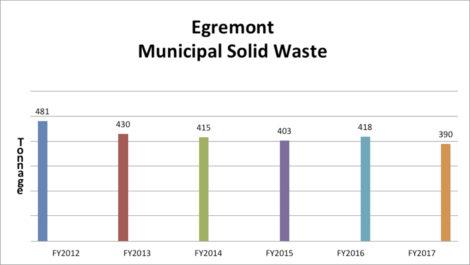 Egremont waste