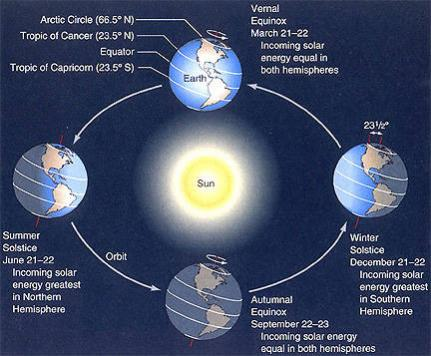 Meteorological versus astronomical summer. Image courtesy NASA