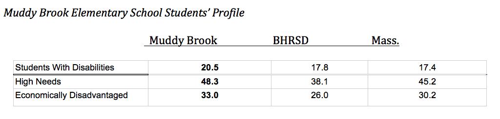 Muddy Brook students profile