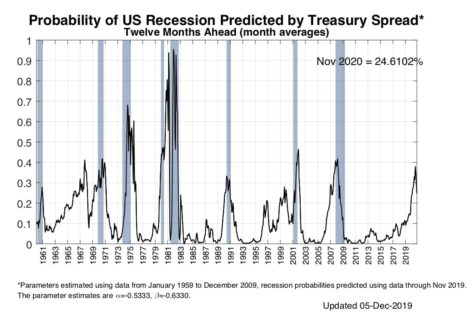 CAPITAL IDEAS: Recession odds lowering
