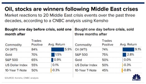 CAPITAL IDEAS: What happens to stocks after Middle East crises?