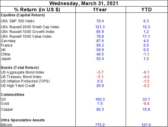 Chart showing return on investmet for different kinds of investments.