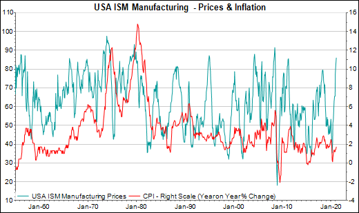 Graph showing the relationship between manufacturing prices and the consume price index 1969 to 2020