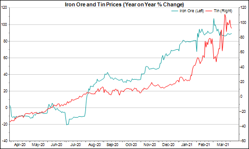 Graph showing prices of iron ore and tin 2020 and 2021